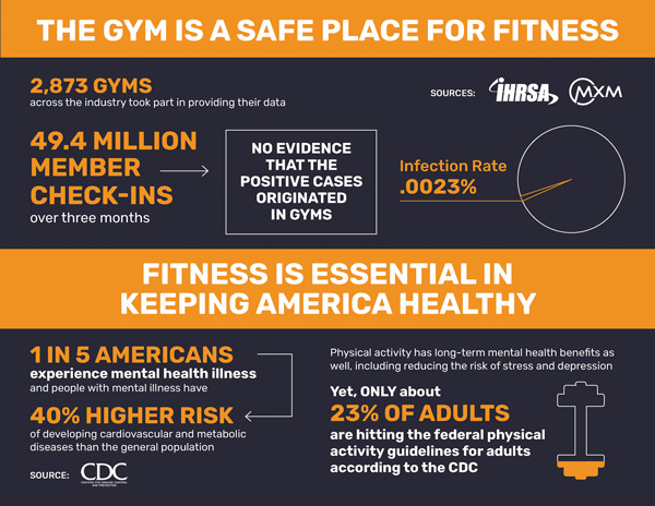 The Gym Is a Safe Place For Fitness